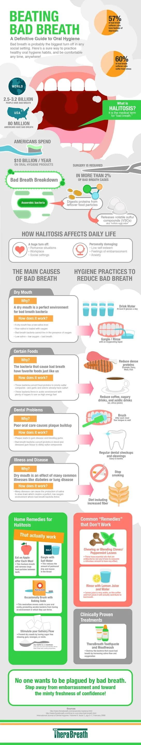 Clear up Bad Breath (Halitosis) Beating Bad Breath Guide Infographic